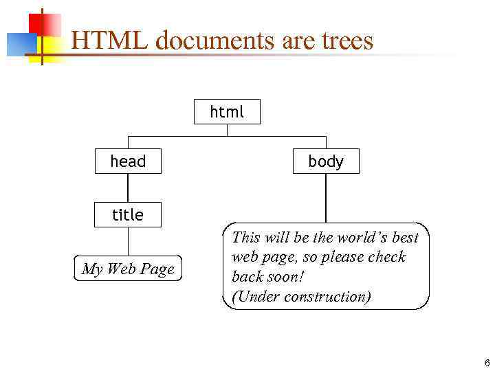 HTML documents are trees html head body title My Web Page This will be
