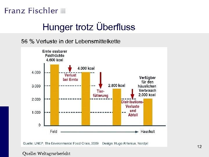 Hunger trotz Überfluss 56 % Verluste in der Lebensmittelkette 12 Quelle: Weltagrarbericht