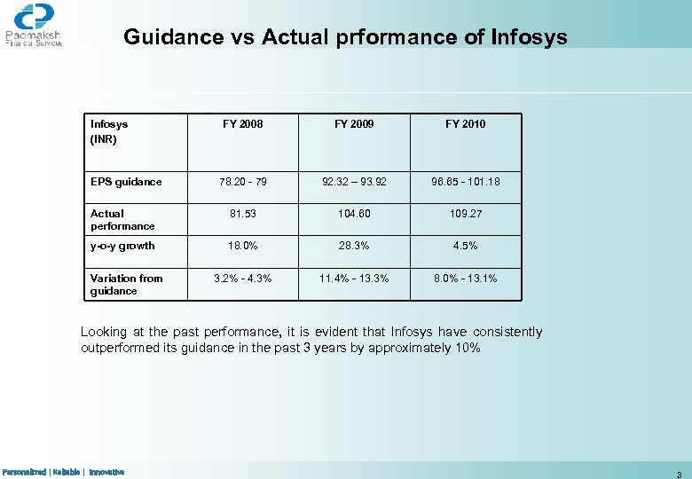 Guidance vs Actual prformance of Infosys (INR) FY 2008 FY 2009 FY 2010 78.