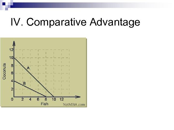 IV. Comparative Advantage