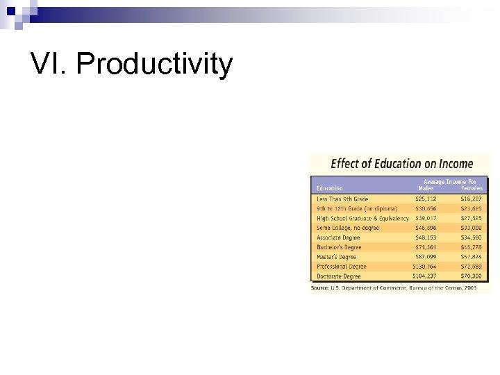 VI. Productivity