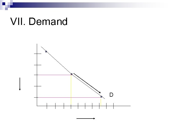VII. Demand D