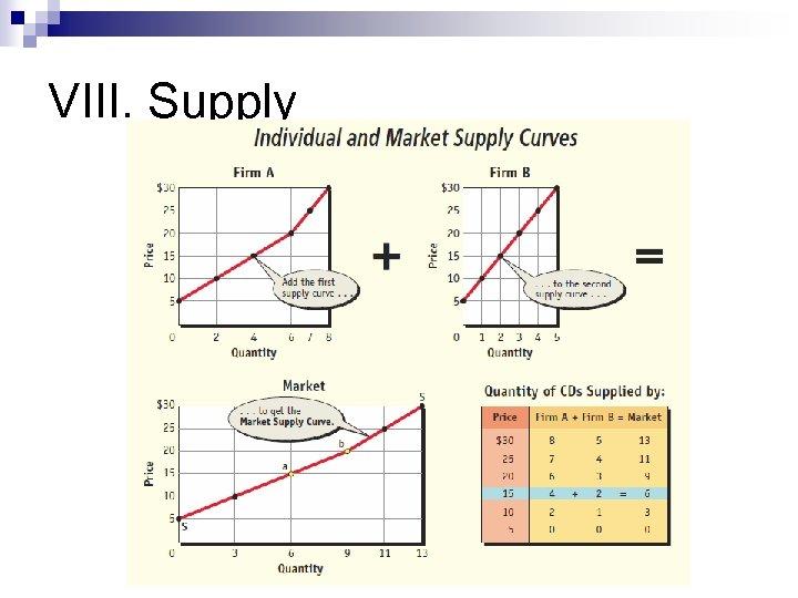 VIII. Supply