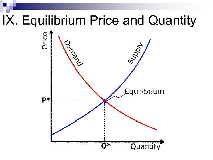 IX. Equilibrium Price and Quantity