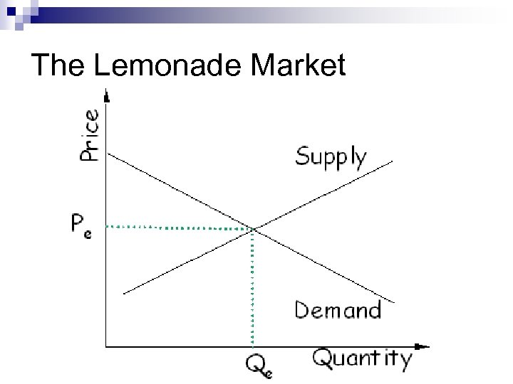 The Lemonade Market