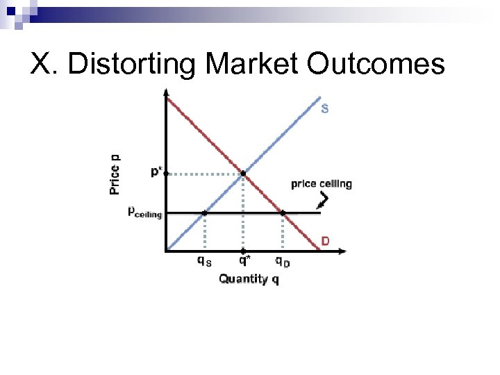 X. Distorting Market Outcomes