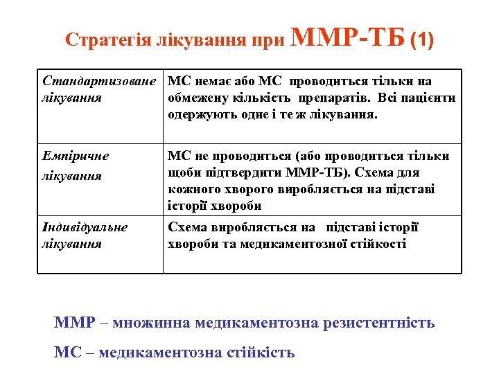 Стратегія лікування при ММР-ТБ (1) Стандартизоване МС немає або МС проводиться тільки на лікування