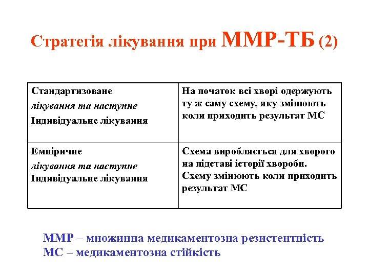 Стратегія лікування при ММР-ТБ (2) Стандартизоване лікування та наступне Індивідуальне лікування На початок всі