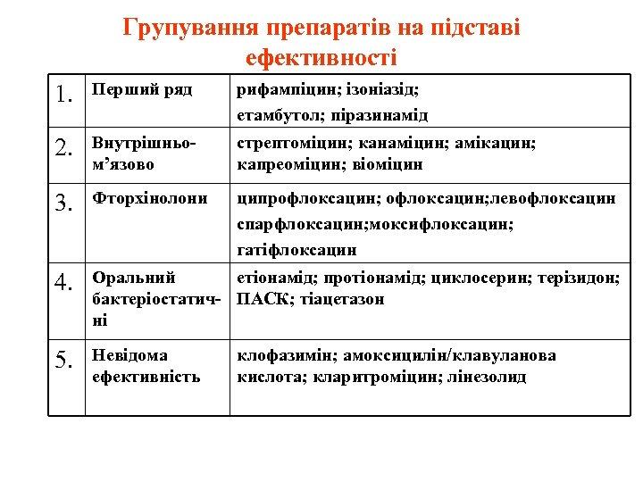 Групування препаратів на підставі ефективності 1. Перший ряд рифампіцин; ізоніазід; етамбутол; піразинамід 2. Внутрішньом'язово