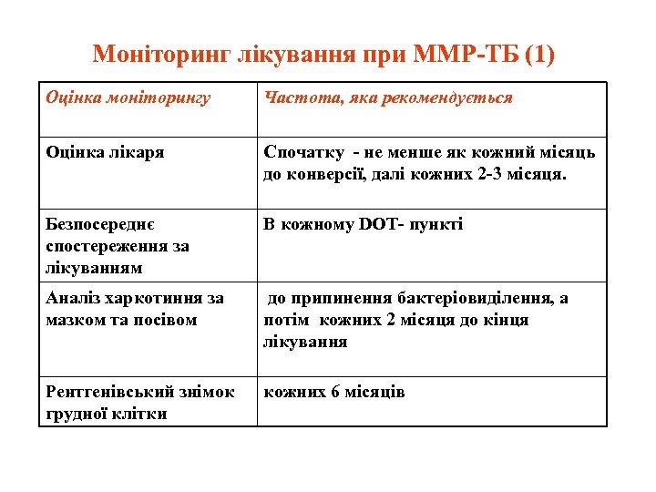Моніторинг лікування при ММР-ТБ (1) Оцінка моніторингу Частота, яка рекомендується Оцінка лікаря Спочатку -