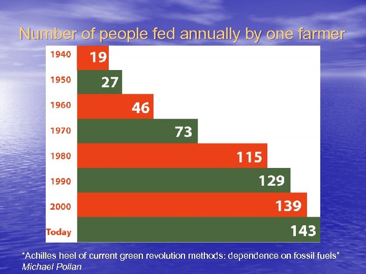 "Number of people fed annually by one farmer ""Achilles heel of current green revolution"