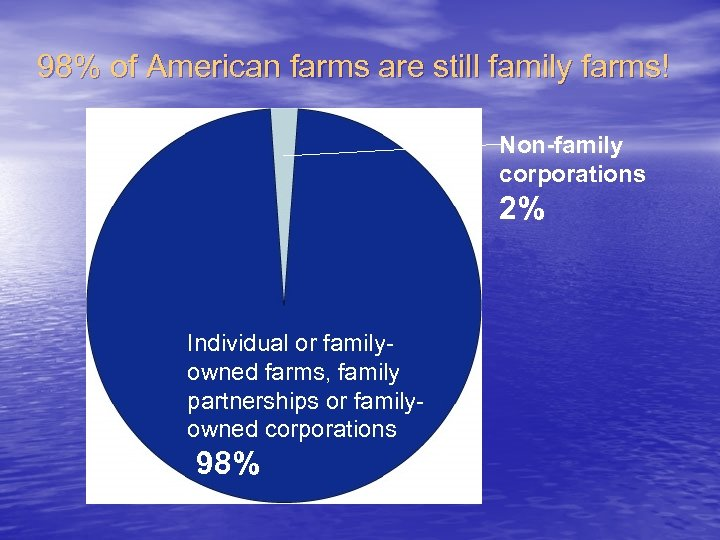 98% of American farms are still family farms! Non-family corporations 2% Individual or familyowned