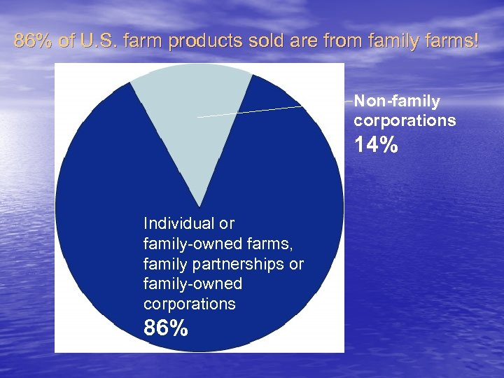 86% of U. S. farm products sold are from family farms! Non-family corporations 14%
