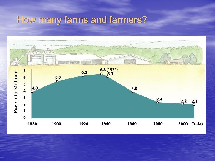 How many farms and farmers?