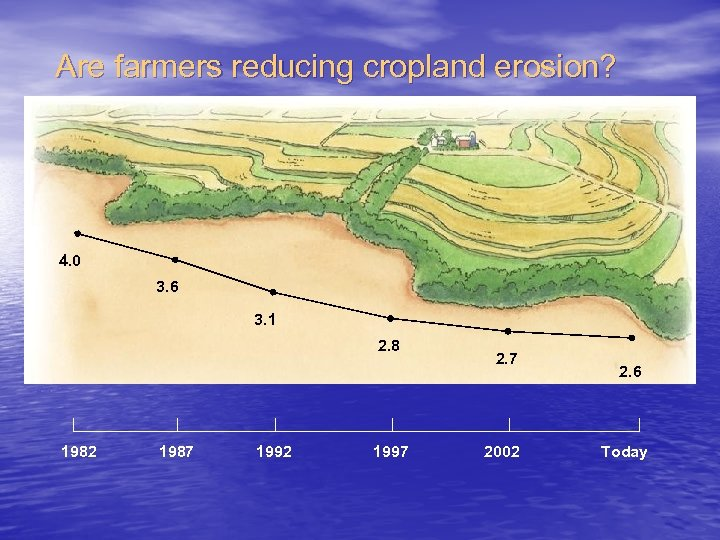 Are farmers reducing cropland erosion? 4. 0 3. 6 3. 1 2. 8 1982