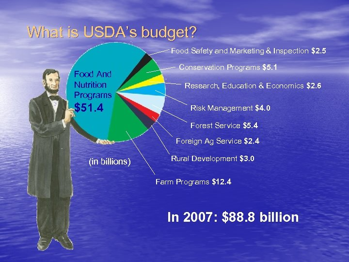 What is USDA's budget? Food Safety and Marketing & Inspection $2. 5 Food And