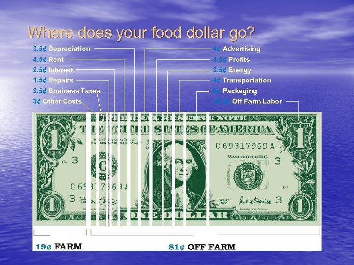 Where does your food dollar go? 3. 5¢ Depreciation 4¢ Advertising 4. 5¢ Rent