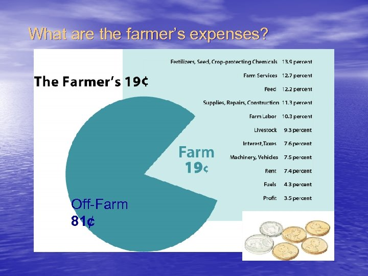 What are the farmer's expenses? Off-Farm 81¢