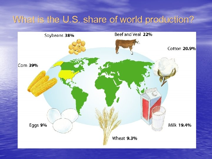 What is the U. S. share of world production?