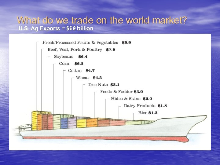 What do we trade on the world market? U. S. Ag Exports = $69
