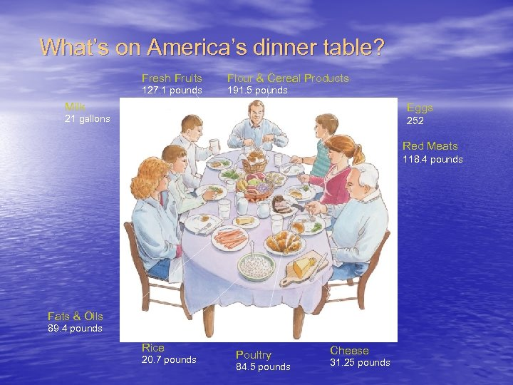 What's on America's dinner table? Fresh Fruits 127. 1 pounds Flour & Cereal Products
