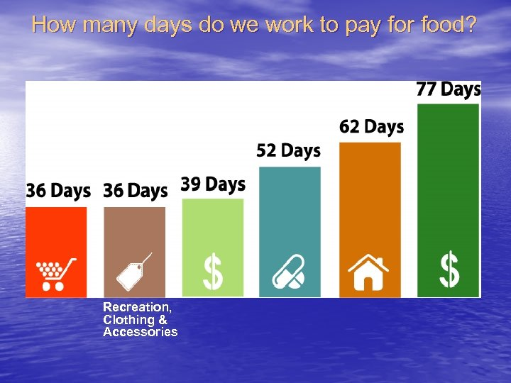 How many days do we work to pay for food? Recreation, Clothing & Accessories