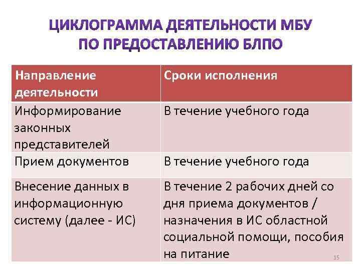 Направление деятельности Информирование законных представителей Прием документов Внесение данных в информационную систему (далее -