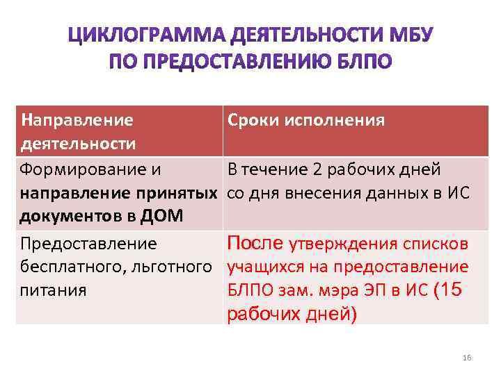 Направление деятельности Формирование и направление принятых документов в ДОМ Предоставление бесплатного, льготного питания Сроки