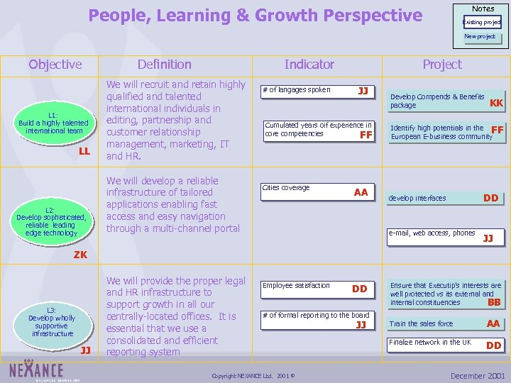 Notes People, Learning & Growth Perspective Existing project New project Objective L 1: Build