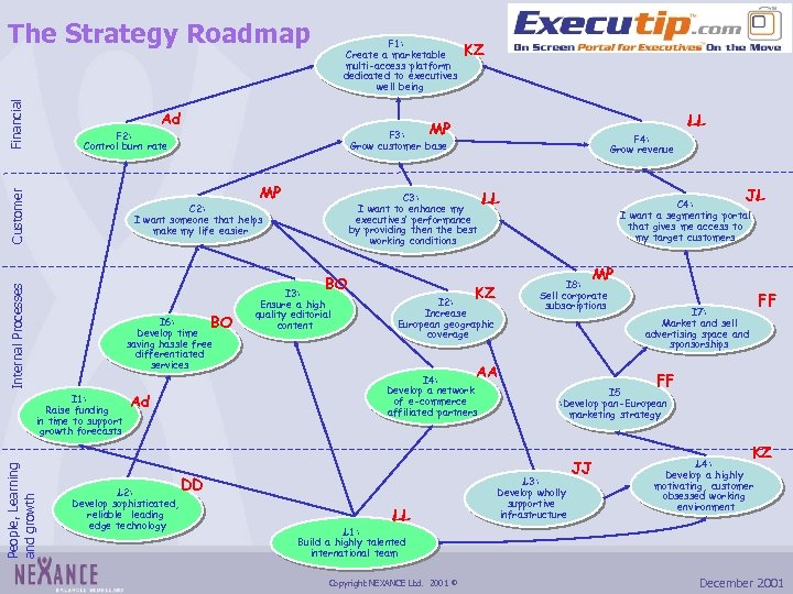 Financial The Strategy Roadmap F 1: Create a marketable multi-access platform dedicated to executives