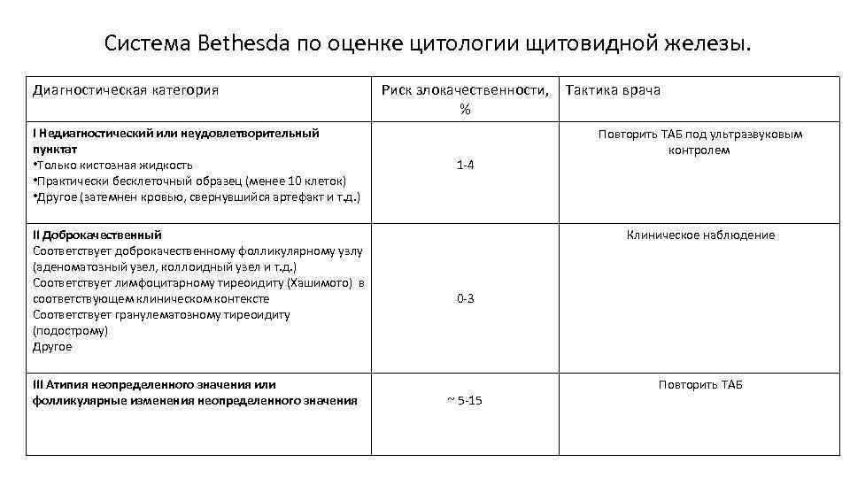 Система Bethesda по оценке цитологии щитовидной железы. Диагностическая категория I Недиагностический или неудовлетворительный пунктат