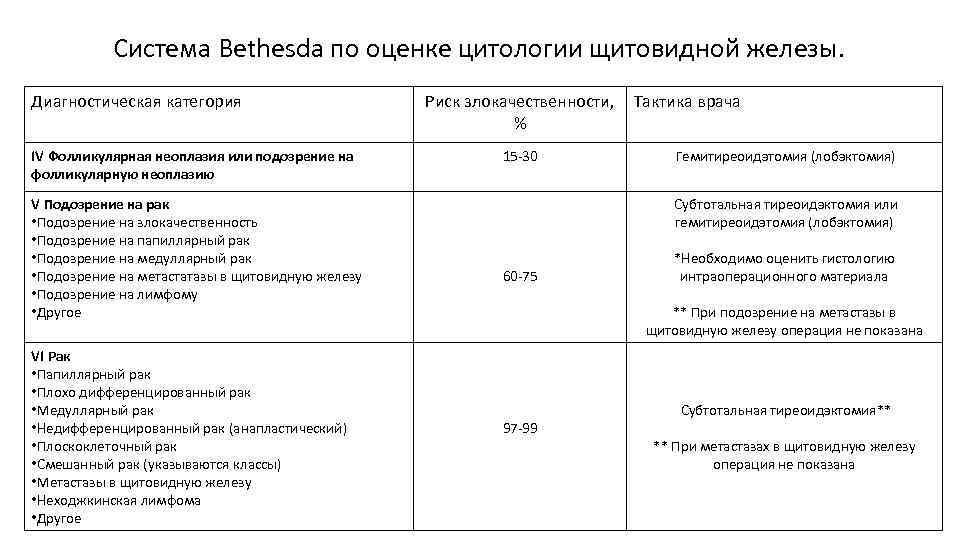 Система Bethesda по оценке цитологии щитовидной железы. Диагностическая категория IV Фолликулярная неоплазия или подозрение