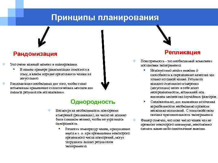 Принципы планирования Репликация Рандомизация v v Это очень важный момент в планировании. § В