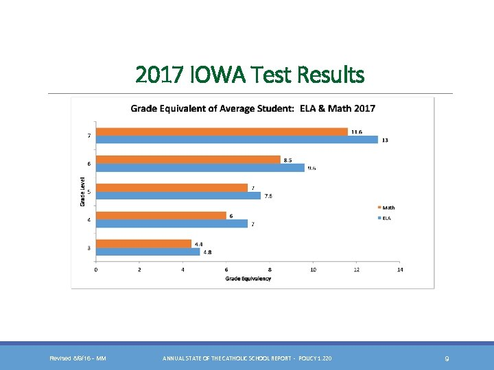 2017 IOWA Test Results Revised 8/9/16 - MM ANNUAL STATE OF THE CATHOLIC SCHOOL