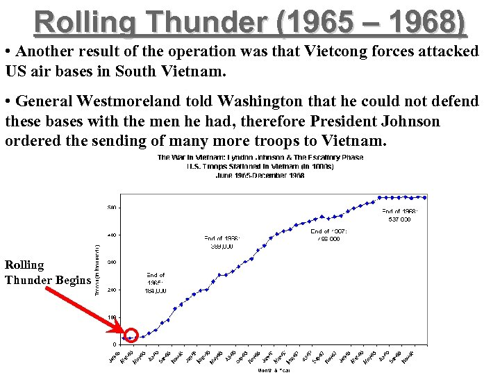 Rolling Thunder (1965 – 1968) • Another result of the operation was that Vietcong