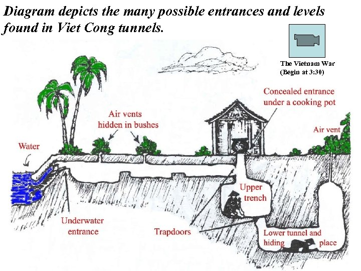 Diagram depicts the many possible entrances and levels found in Viet Cong tunnels. The