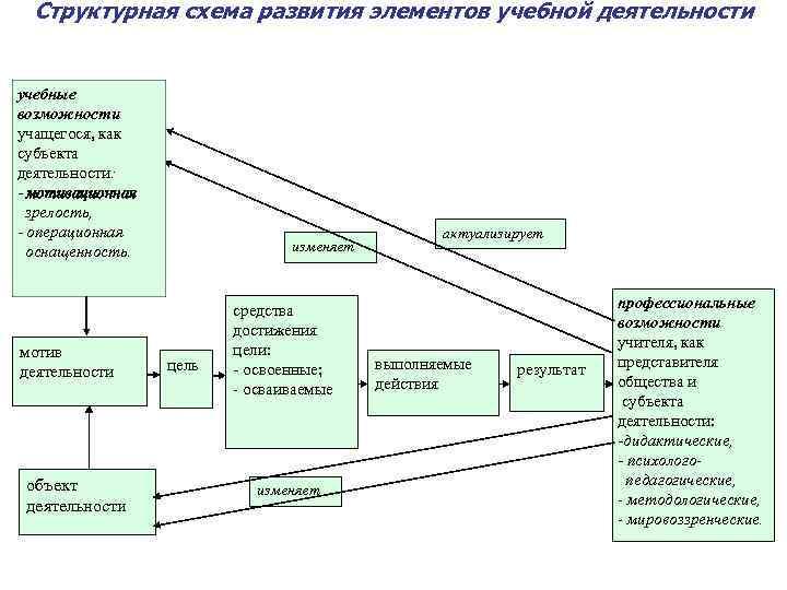 Структурная схема развития элементов учебной деятельности учебные возможности учащегося, как субъекта деятельности: - мотивационная