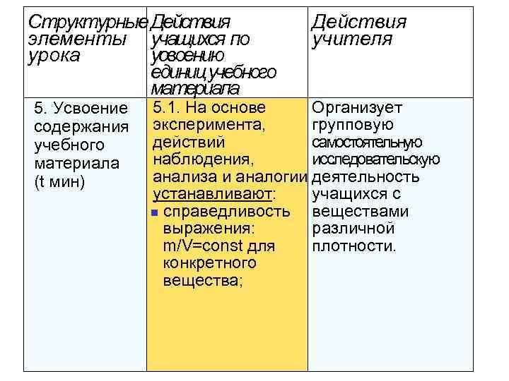 Структурные Действия элементы учащихся по урока усвоению единиц учебного материала 5. Усвоение содержания учебного