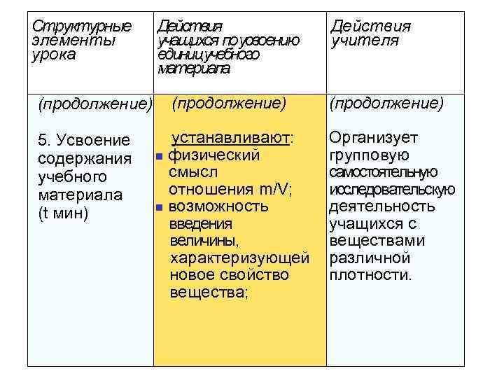 Структурные элементы урока (продолжение) 5. Усвоение содержания учебного материала (t мин) Действия учащихся поусвоению