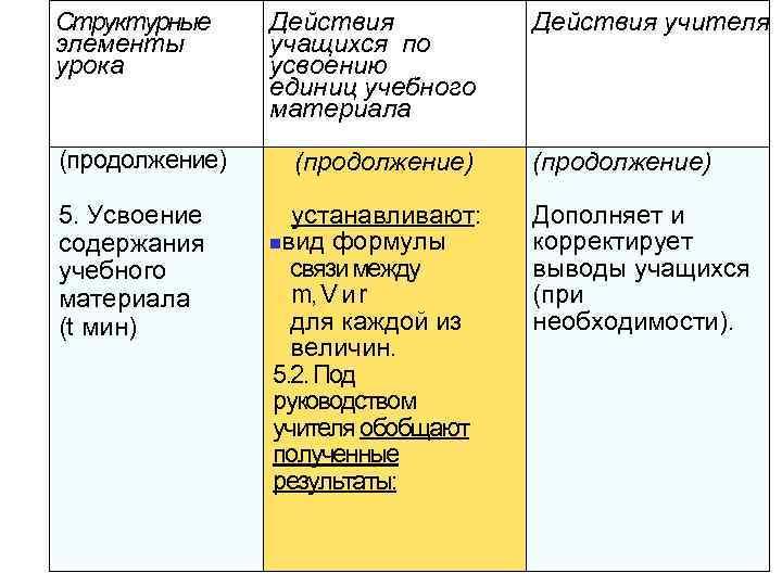 Структурные элементы урока (продолжение) 5. Усвоение содержания учебного материала (t мин) Действия учащихся по