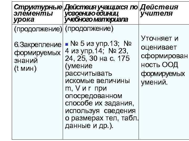 Структурные элементы урока (продолжение) Действия учащихся по Действия усвоению единиц учителя учебного материала (продолжение)