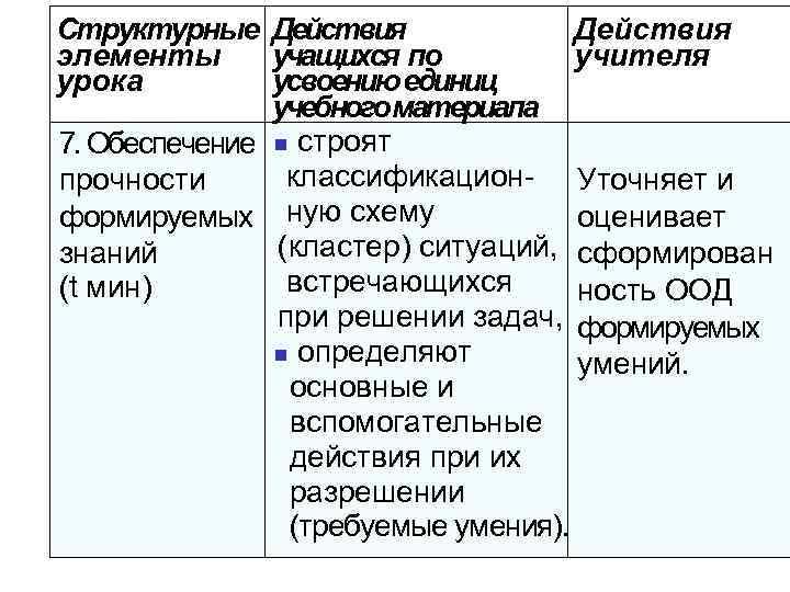 Структурные Действия элементы учащихся по учителя урока усвоению единиц учебного материала 7. Обеспечение n