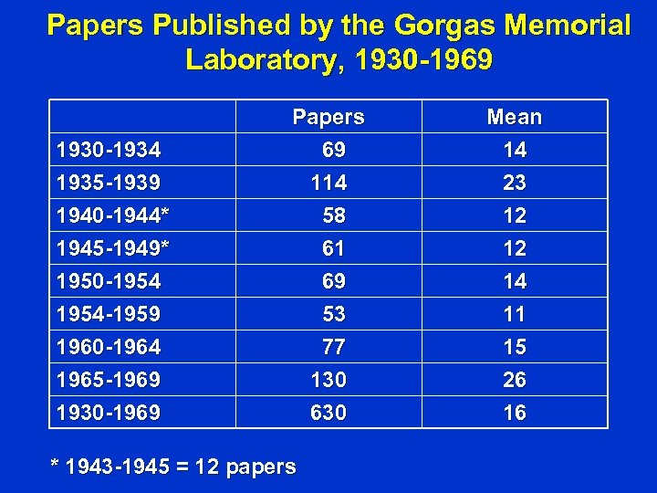 Papers Published by the Gorgas Memorial Laboratory, 1930 -1969 1930 -1934 1935 -1939 1940