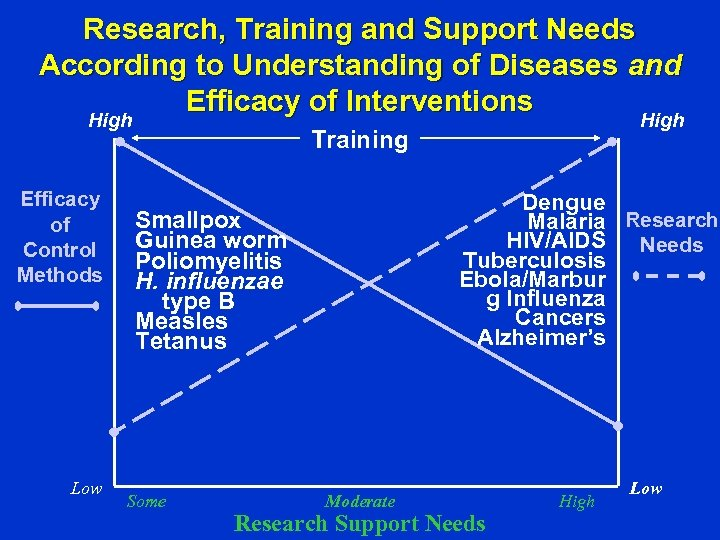 Research, Training and Support Needs According to Understanding of Diseases and Efficacy of Interventions