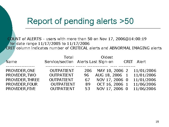 Report of pending alerts >50 COUNT of ALERTS - users with more than 50