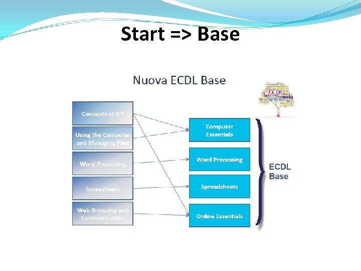 Start => Base