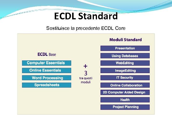 ECDL Standard Sostituisce la precedente ECDL Core