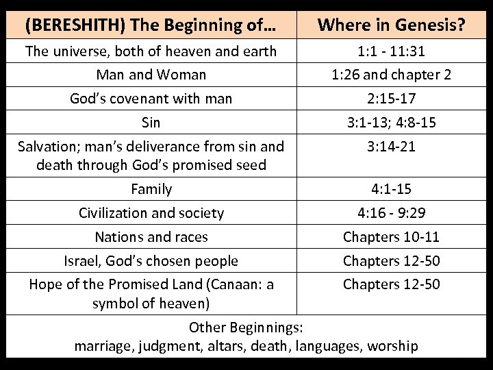 (BERESHITH) The Beginning of… Where in Genesis? The universe, both of heaven and earth