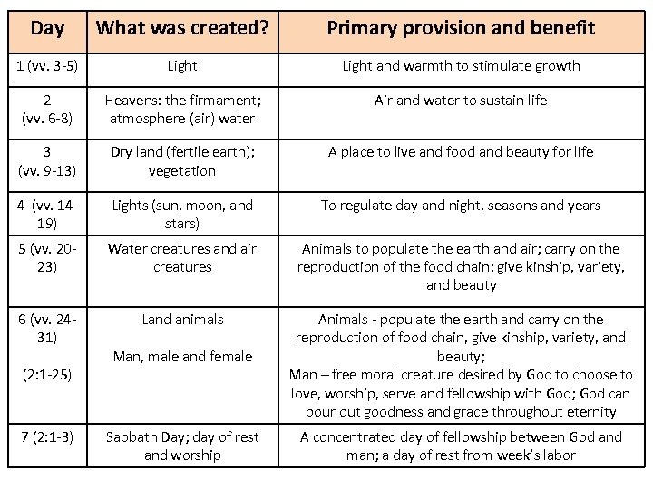 Day What was created? Primary provision and benefit 1 (vv. 3 -5) Light and