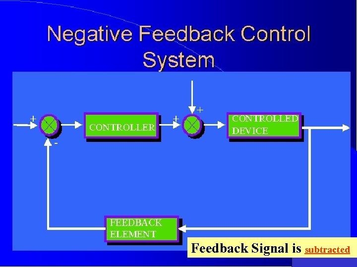 Feedback Signal is subtracted